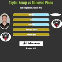 Taylor Kemp vs Donovan Pines h2h player stats