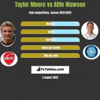 Taylor Moore vs Alfie Mawson h2h player stats