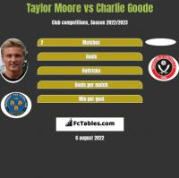 Taylor Moore vs Charlie Goode h2h player stats