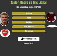 Taylor Moore vs Eric Lichaj h2h player stats