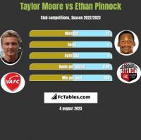 Taylor Moore vs Ethan Pinnock h2h player stats