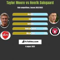 Taylor Moore vs Henrik Dalsgaard h2h player stats