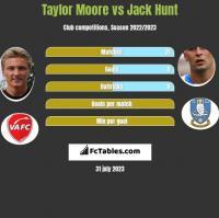 Taylor Moore vs Jack Hunt h2h player stats