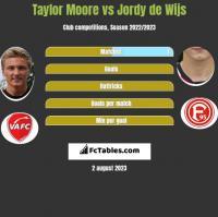 Taylor Moore vs Jordy de Wijs h2h player stats