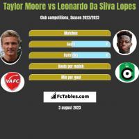 Taylor Moore vs Leonardo Da Silva Lopes h2h player stats