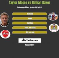 Taylor Moore vs Nathan Baker h2h player stats