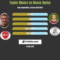 Taylor Moore vs Reece Burke h2h player stats