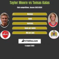 Taylor Moore vs Tomas Kalas h2h player stats