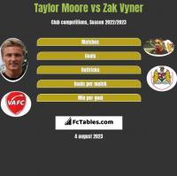 Taylor Moore vs Zak Vyner h2h player stats