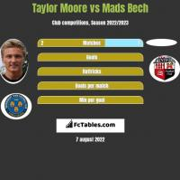 Taylor Moore vs Mads Bech h2h player stats