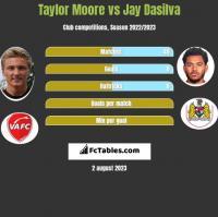 Taylor Moore vs Jay Dasilva h2h player stats