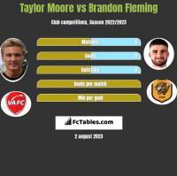 Taylor Moore vs Brandon Fleming h2h player stats