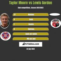 Taylor Moore vs Lewis Gordon h2h player stats