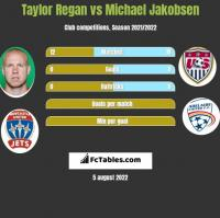 Taylor Regan vs Michael Jakobsen h2h player stats