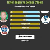 Taylor Regan vs Connor O'Toole h2h player stats