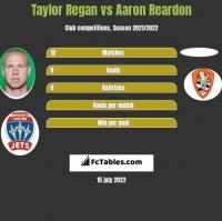 Taylor Regan vs Aaron Reardon h2h player stats