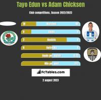 Tayo Edun vs Adam Chicksen h2h player stats
