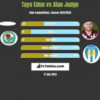 Tayo Edun vs Alan Judge h2h player stats