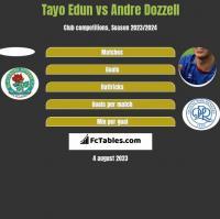Tayo Edun vs Andre Dozzell h2h player stats