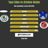 Tayo Edun vs Aristote Nsiala h2h player stats