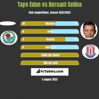 Tayo Edun vs Bersant Celina h2h player stats