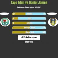 Tayo Edun vs Daniel James h2h player stats