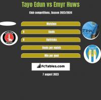 Tayo Edun vs Emyr Huws h2h player stats