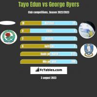 Tayo Edun vs George Byers h2h player stats