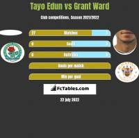 Tayo Edun vs Grant Ward h2h player stats
