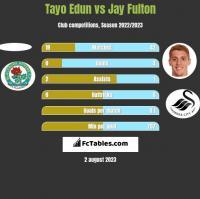 Tayo Edun vs Jay Fulton h2h player stats