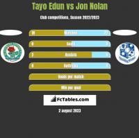 Tayo Edun vs Jon Nolan h2h player stats
