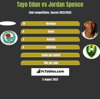 Tayo Edun vs Jordan Spence h2h player stats