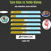 Tayo Edun vs Teddy Bishop h2h player stats