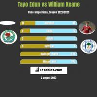 Tayo Edun vs William Keane h2h player stats