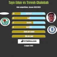 Tayo Edun vs Trevoh Chalobah h2h player stats