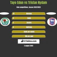 Tayo Edun vs Tristan Nydam h2h player stats