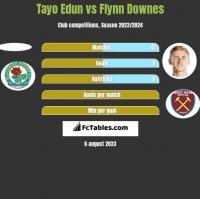 Tayo Edun vs Flynn Downes h2h player stats