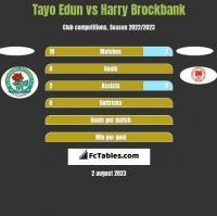 Tayo Edun vs Harry Brockbank h2h player stats
