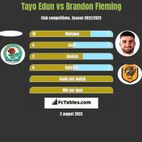 Tayo Edun vs Brandon Fleming h2h player stats