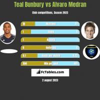 Teal Bunbury vs Alvaro Medran h2h player stats
