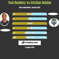 Teal Bunbury vs Cristian Roldan h2h player stats