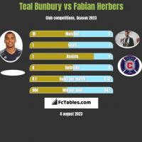 Teal Bunbury vs Fabian Herbers h2h player stats