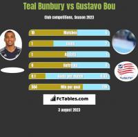 Teal Bunbury vs Gustavo Bou h2h player stats