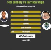Teal Bunbury vs Harrison Shipp h2h player stats