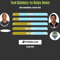 Teal Bunbury vs Kelyn Rowe h2h player stats
