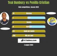 Teal Bunbury vs Penilla Cristian h2h player stats