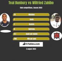 Teal Bunbury vs Wilfried Zahibo h2h player stats