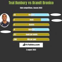 Teal Bunbury vs Brandt Bronico h2h player stats