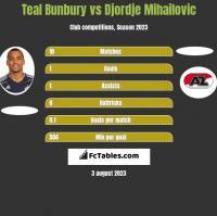 Teal Bunbury vs Djordje Mihailovic h2h player stats