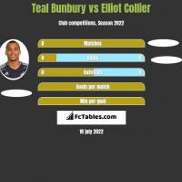 Teal Bunbury vs Elliot Collier h2h player stats